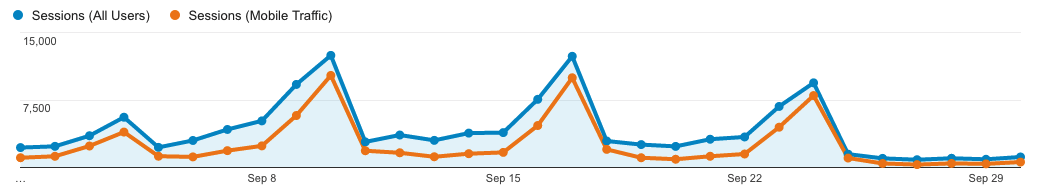 Traffic Graph For The Gameday Site Showing Traffic Spike On Saturdays